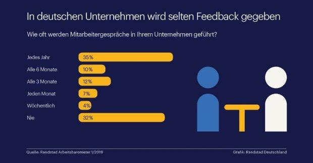 In vielen deutschen Unternehmen ist Feedback noch echte Mangelware. (Grafik: Randstad)