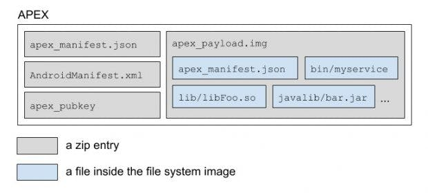 Security updates can be installed via Project Mainline via APEX like apps.  (Image: Google)