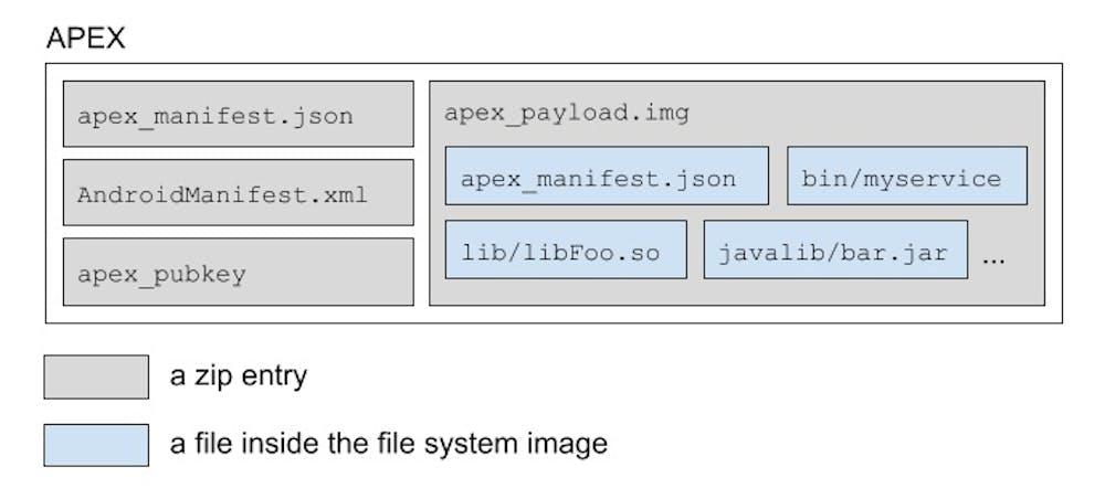 Sicherheitsupdates lassen sich per Project Mainline über APEX wie Apps installieren. (Bild: Google)