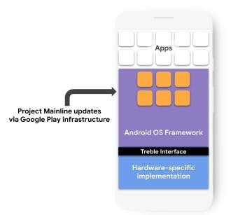Project Mainline uses the Google Play infrastructure for Android updates.  (Image: Google)