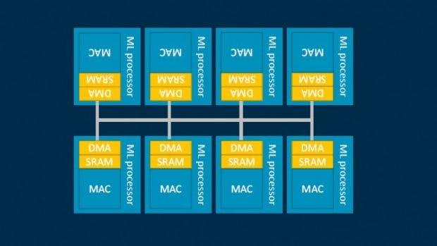 Blockdiagramm des ML-Prozessors. (Screenshot: Golem)