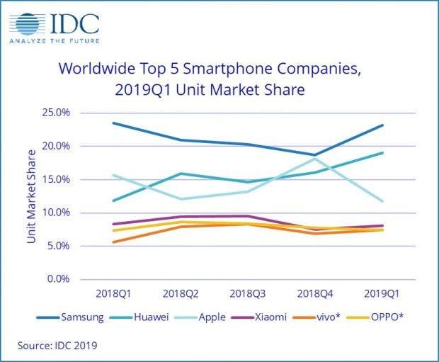 Laut IDC ist Huawei weiter auf dem Vormarsch. (Grafik: IDC)