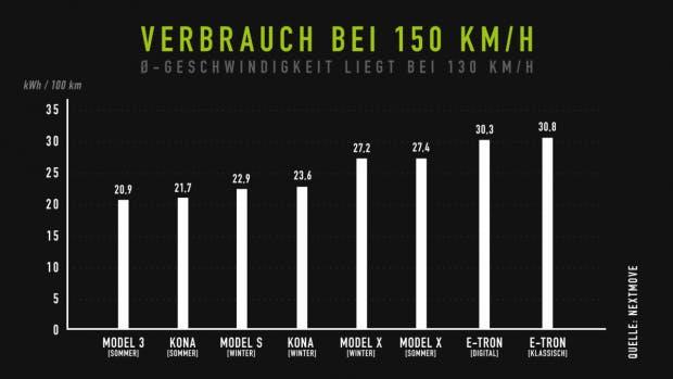 Verbrauch bei 150 Stundenkilometern