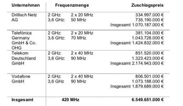 Insgesamt wurden 420 MHz versteigert. Die Unternehmen Drillisch Netz AG, Telefónica Deutschland GmbH & Co. OHG, Telekom Deutschland GmbH und Vodafone GmbH konnten Frequenzen wie folgt erwerben. (Screenshot: Bundesnetzagentur)