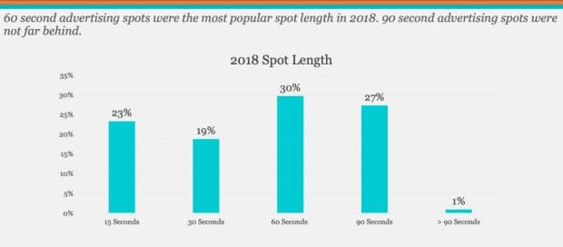 Länge von Werbung in Podcasts