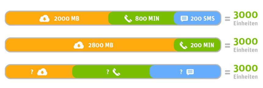 WhatsApp SIM Starterpaket mit 3000 Einheiten