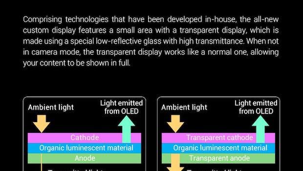 Xiaomi erklärt die In-Display-Frontkamera-Technologie. (Bild: Xiaomi)
