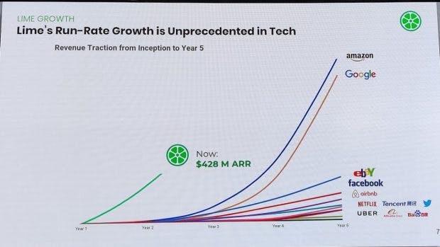 Lime – das E-Scooter-Startup legt ein steiles Wachstum hin. (Foto: t3n)