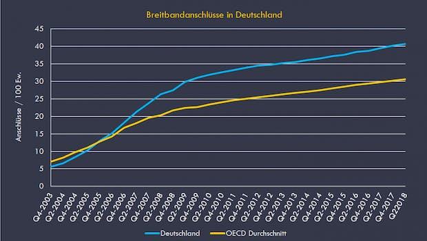 Vergleich der Entwicklung der Breitbandanschlüsse pro 100 Einwohner zwischen Deutschland und dem Durchschnitt der OECD Staaten. (Quelle: OECD 2019 Broadband Portal/ Speedcheck.org)