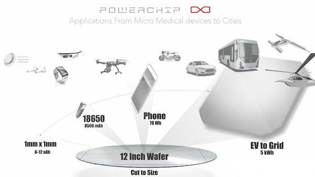 Neue Akku-Technologie soll Reichweite von Elektroautos auf über 1.100 Kilometer erhöhen