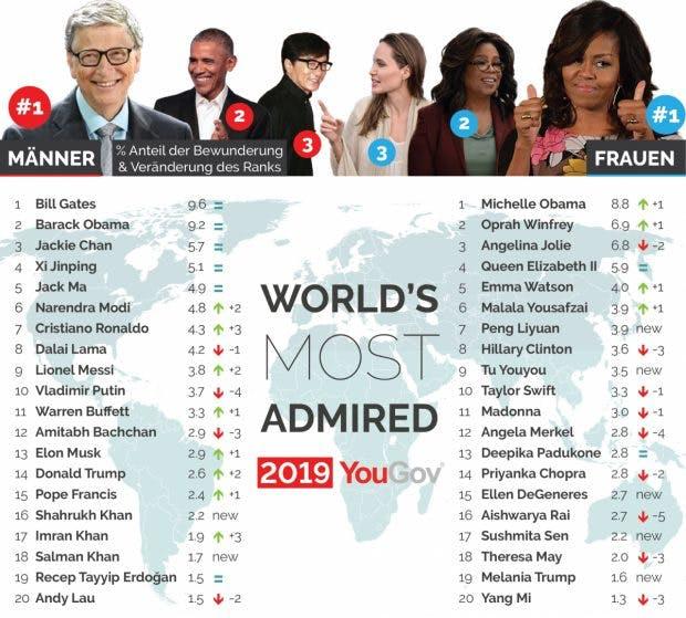 Ranking Yougov-Umfrage