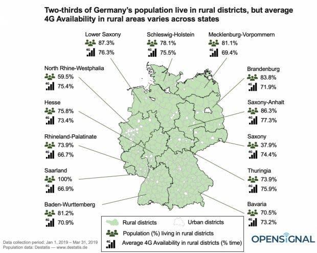 4G-Netz-Verfügbarkeit in ländlichen Regionen Deutschlands