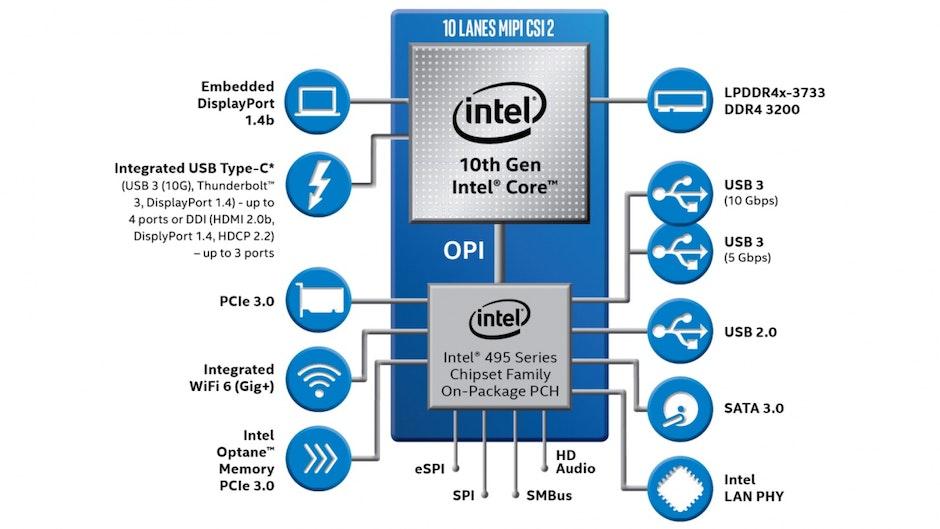 Intel Ice Lake U. (Bild: Intel)