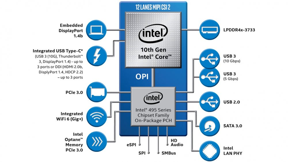 Intel Ice Lake Y. (Bild: Intel)