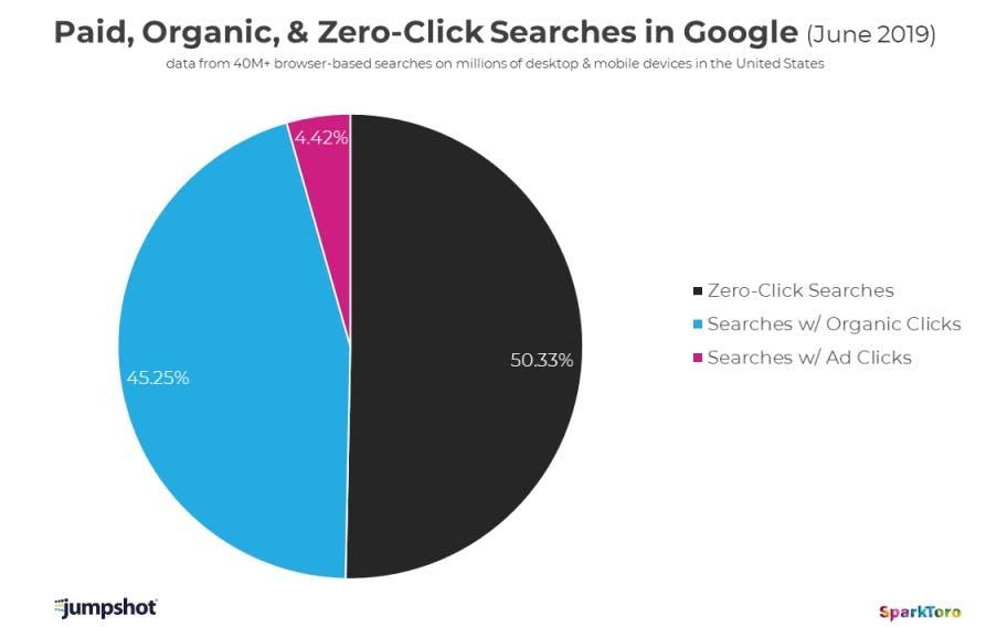 Jumpshot/ SparkToro Auswertung zu Bezahlter-, Organischer- und No-Click-Suche bei Google