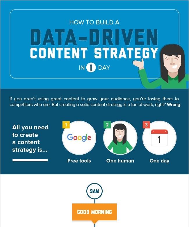 Infografik: Wie man eine datengestützte Content-Strategie an einem Tag baut (Grafik: Unbounce / JBH)