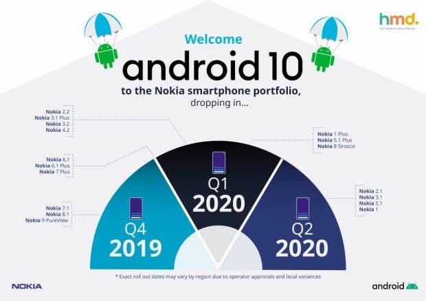 Roadmap: Diese Nokia-Smartphones bekommen das Update auf Android 10. (Grafik: HMD Global)