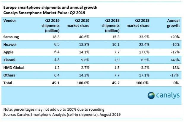 Top-5-Ranking: Europäischer Smartphone-Markt Q2 2019 . (Grafik: Canalys)