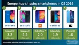 Bestseller: Europäischer Smartphone-Markt Q2 2019. (Grafik: Canalys)