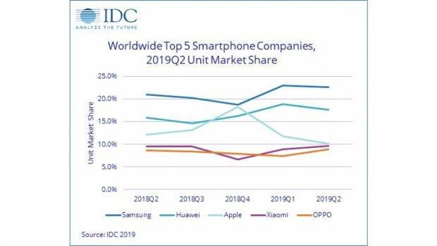 Weltweiter Smartphone-Market-Share Q2 2019. (Grafik: IDC)