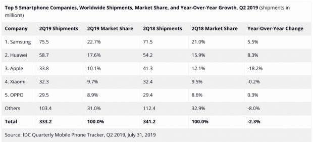 Weltweiter Smartphone-Markt Q2 2019