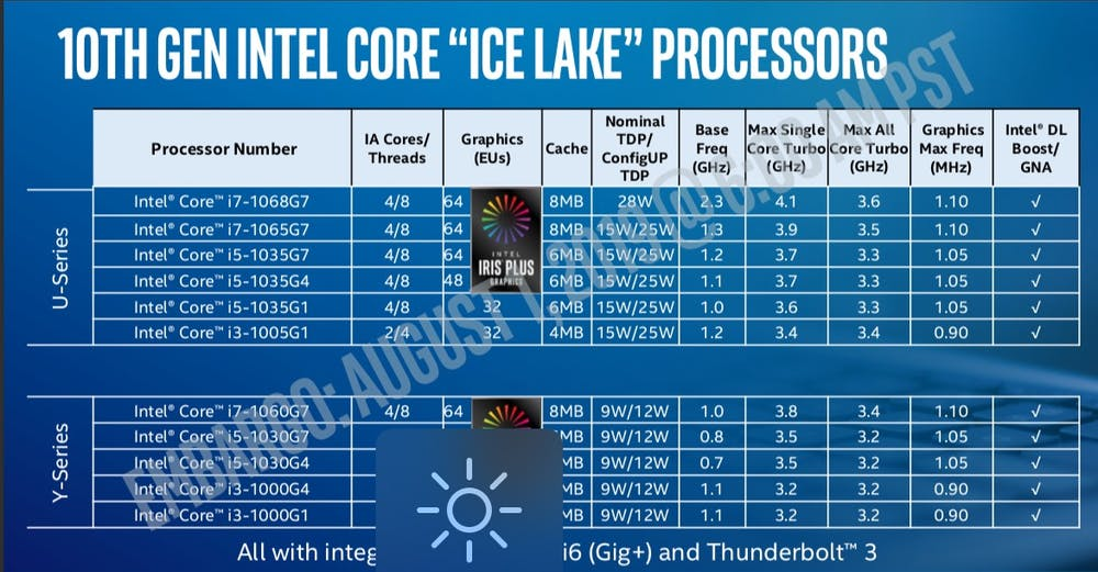 Die Spezifikationen der Ice Lake U- und Y-Chips i Überblick. (Screenshot: Intel)