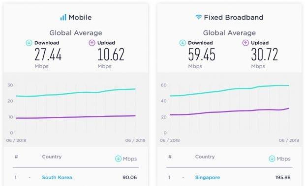 Breitband-Internet: Asiatische Länder führend im Speedtest-Ranking