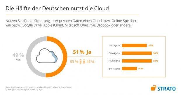 Forsa-Studie: 51% aller Deutschen nutzen Cloud-Speicher.