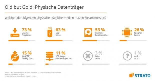 Forsa-Studie: Bevorzugte physische Speichermedien.