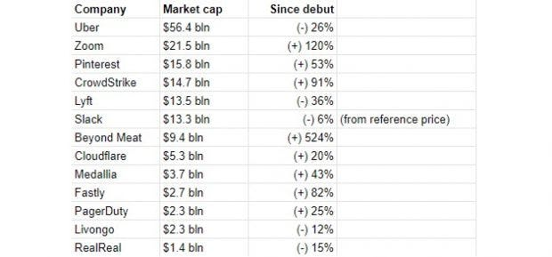 Entwicklung von Tech-Aktien seit dem IPO