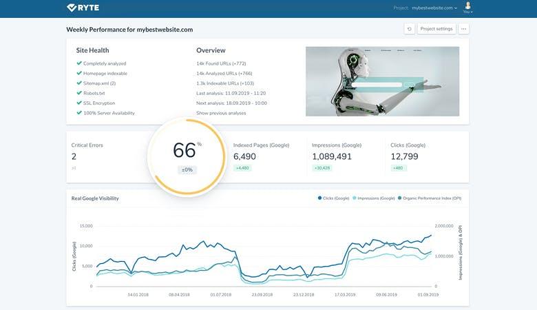 Dashboard mit relevanten KPI für die Performance einer Website