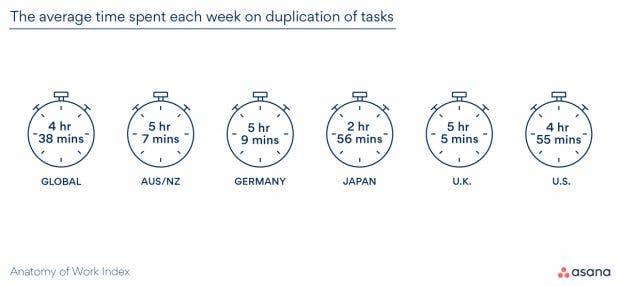 Zeitverschwendung in Form doppelt gemachter Arbeit. (Grafik: Asana)