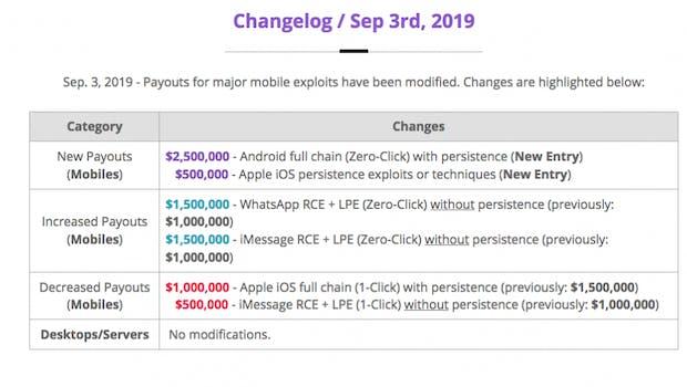 Whatsapp-Hack, 500.000 Dollar teurer. Das sind die September-Preise für Zero-Days auf der Website von Zerodium. (Screenshot: t3n)