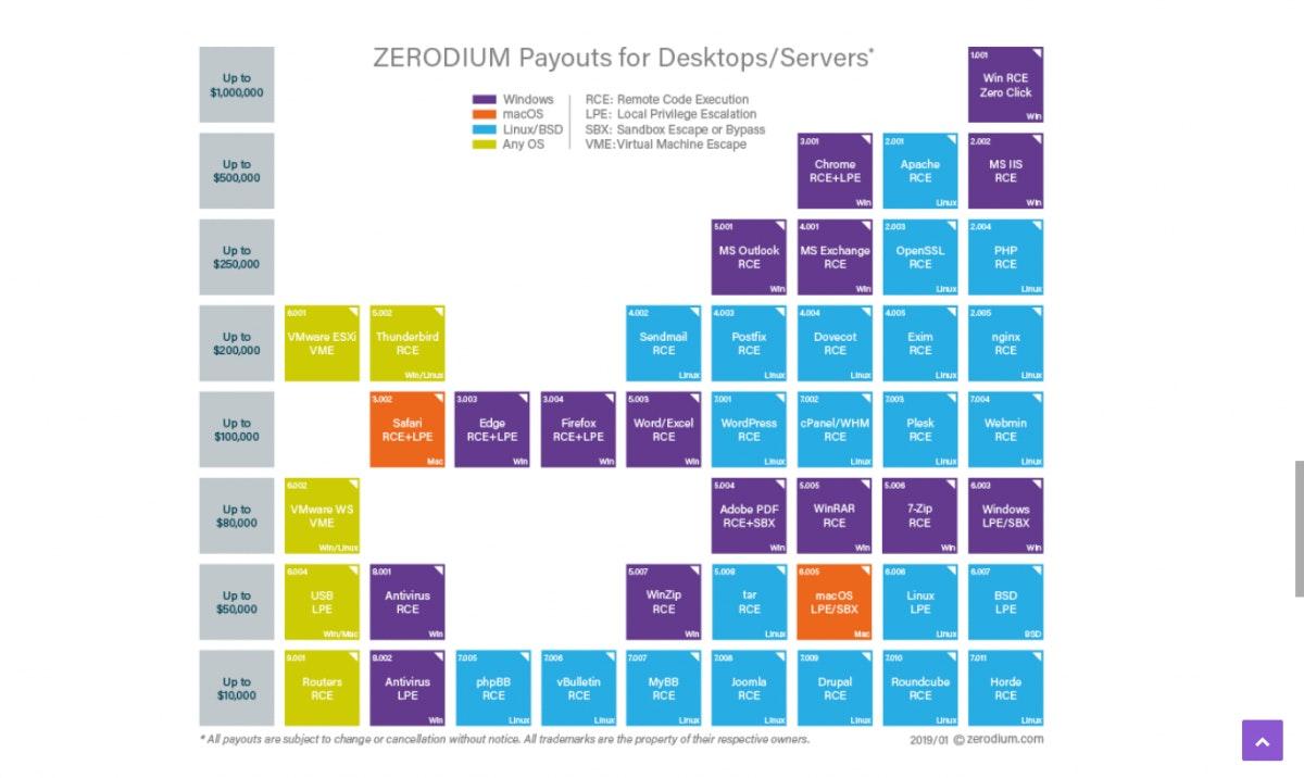 Desktop Schwachstellen bringen zwar nicht so viel, lohnen sich aber trotzdem: Ein Windows Zero-Day kann immerhin noch für eine Million Dollar verkauft werden. (Screenshot von zerodium.com)