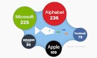 Die größten Firmen-Übernahmen von Apple, Amazon, Facebook, Google & Microsoft