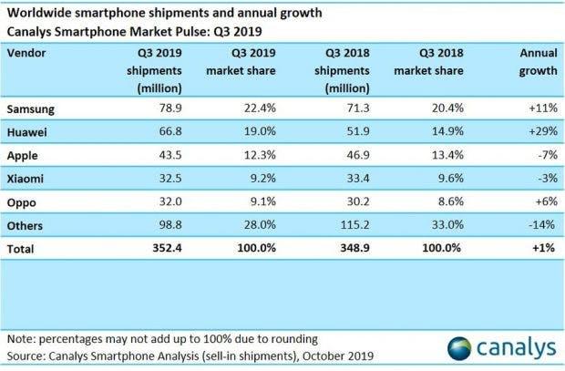 Smartphone Marktführer
