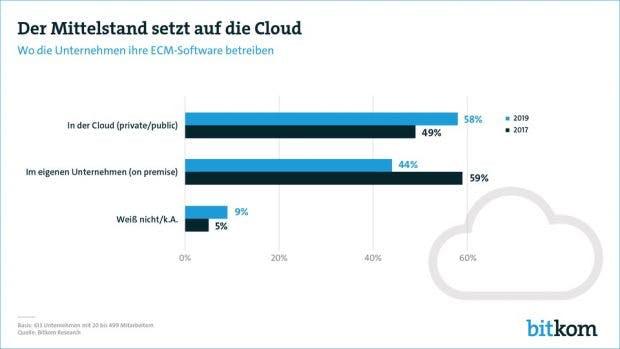Bitkom-Grafik Mittelstand und Cloud