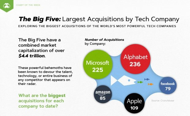 "(Grafik: <a href=""https://www.visualcapitalist.com/the-big-five-largest-acquisitions-by-tech-company/"">Visual Capitalist</a>)"