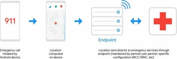 So funktioniert Googles Advanced Mobile Location Service. (Grafik: Google)