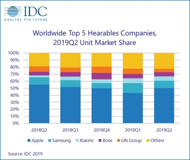 Hearable-Marktanteile 2Q 2019 laut IDC. (Grafik: IDC)