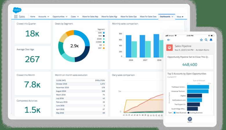 Ein Dashboard mit für den Vertrieb relevanten KPI des CRM-Systems Salesforce
