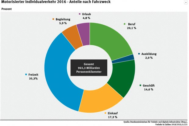 Motorisierter Individualverkehr (Grafik: Bundesverkehrsministerium)