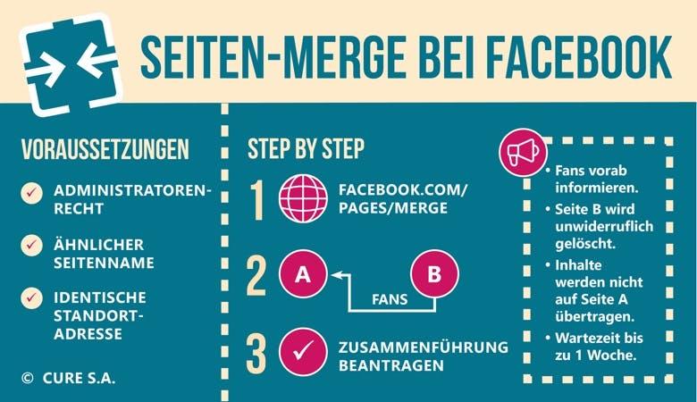 Eine Infografik zum Seitenmerge bei Facebook