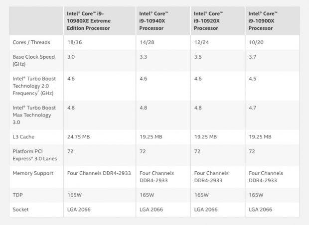 Core-X-Prozessoren der 10000er-Serie von Intel