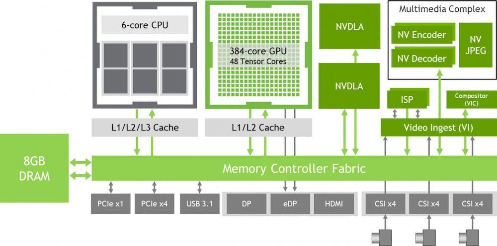 Machine-Learning-Board: Der Aufbau des Jetson Xavier NX. (Grafik: Nvidia)