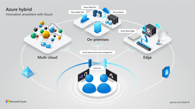 El concepto detrás de Azure Arc.  (Gráfico: Microsoft) en Ignite 2019
