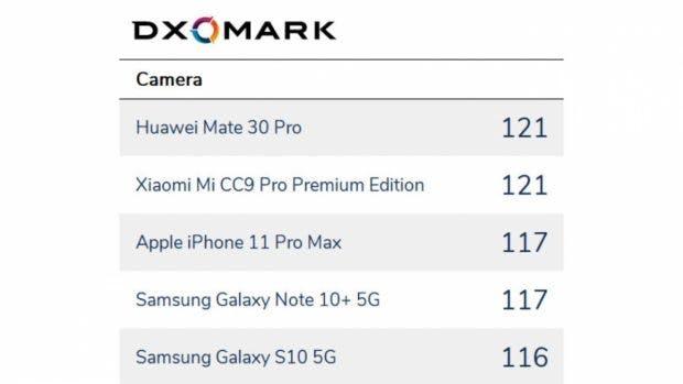 DXOMark Kamera-Smartphones Allrounder-Test. (Screenshot: DXOMark)
