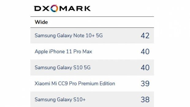 DXOMark Kamera-Smartphones Ultraweitwinkel-Test. (Screenshot: DXOMark)