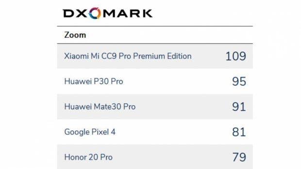 DXOMark Kamera-Smartphones Zoom-Test. (Screenshot: DXOMArk)