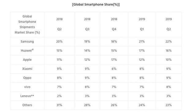 Globaler Smartphone-Markt Q2 2019. (Grafik: Counterpoint)